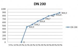Diagramm DRV 200 K90