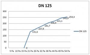 DRV 125
