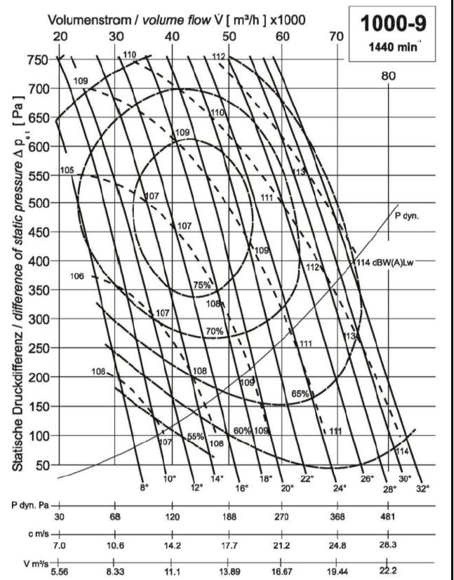 Diagramm NG1000 46.000 550Pa