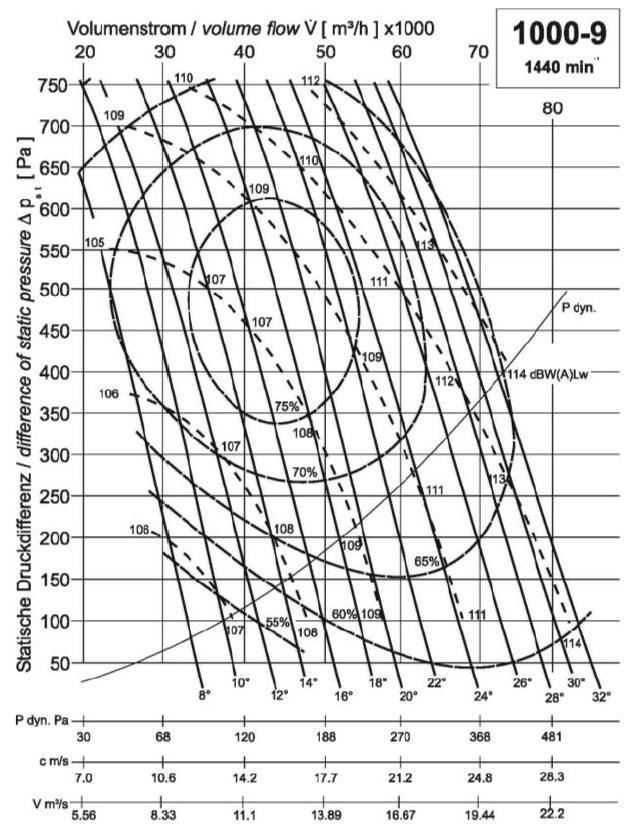 Diagramm NG1000 56.000 500Pa