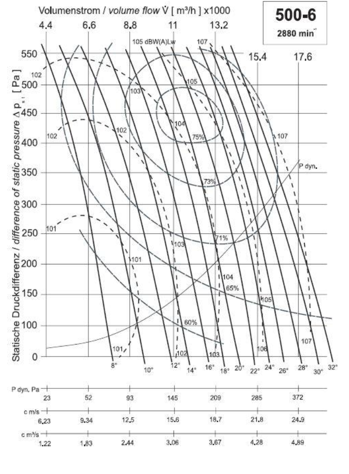 Diagramm NG500 14.000 410Pa