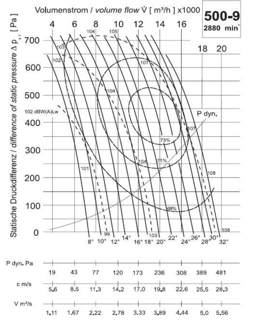 Diagramm NG500 14.000 460Pa