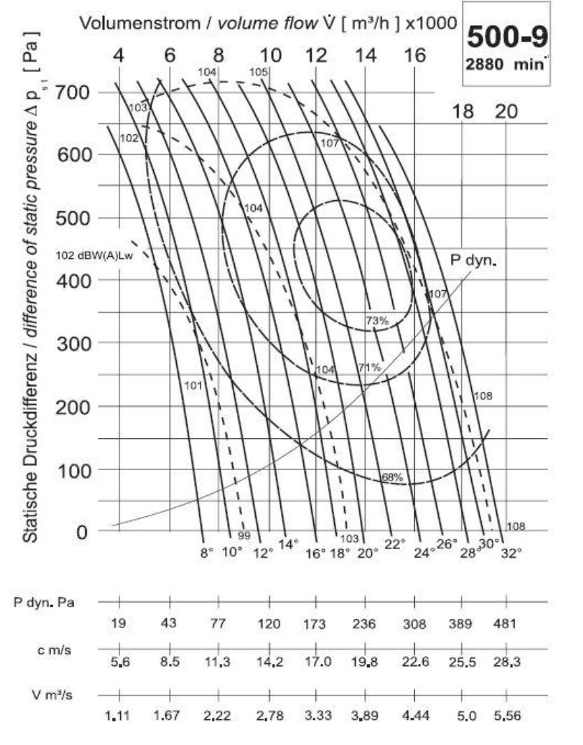 Diagramm NG500 14.000 600Pa