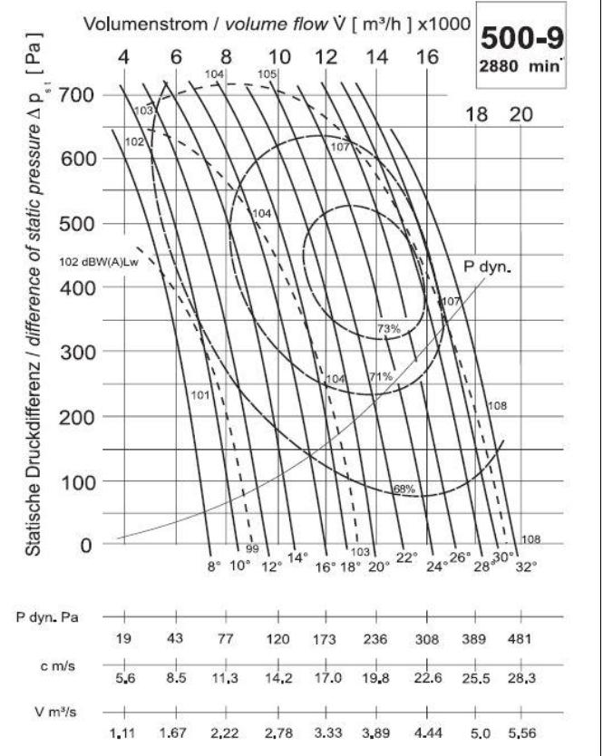 Diagramm NG500 16.000 300Pa