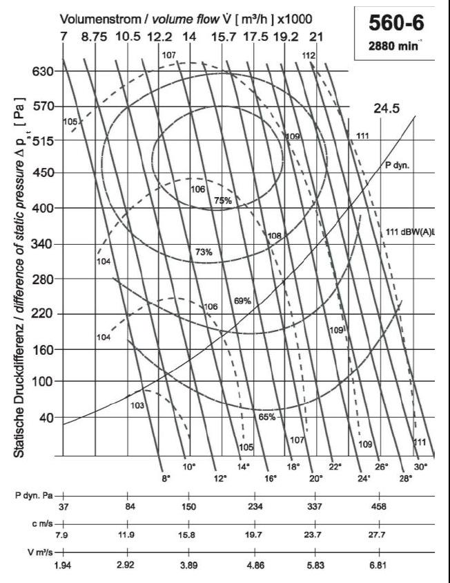 Diagramm NG560 16.000 465Pa