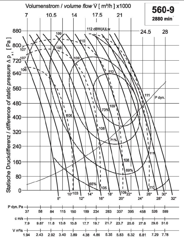 Diagramm NG560 16.000 600Pa