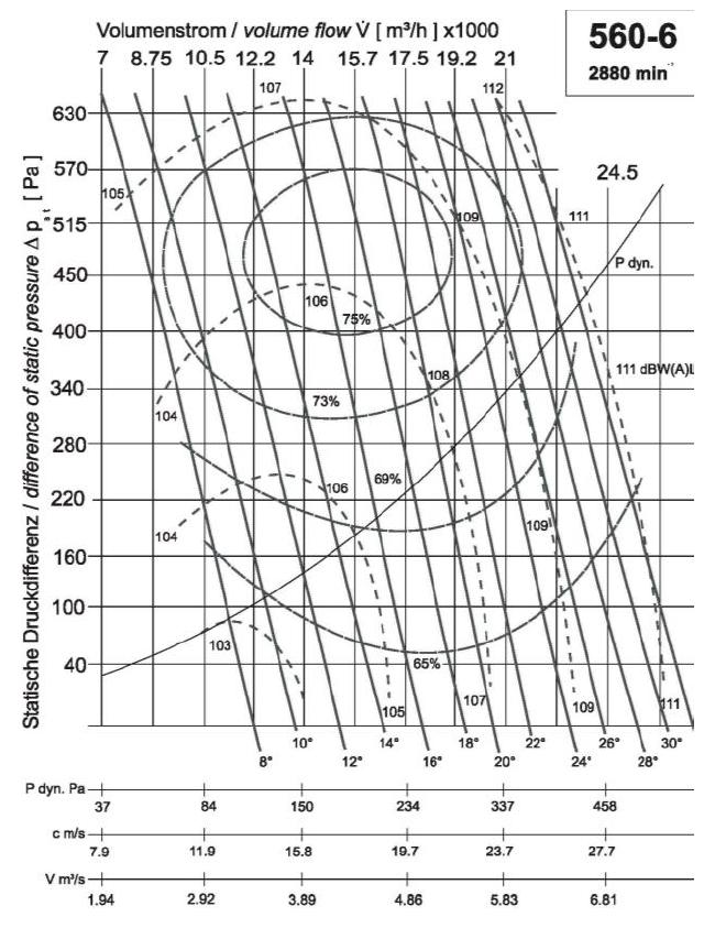 Diagramm NG560 18.000 400Pa