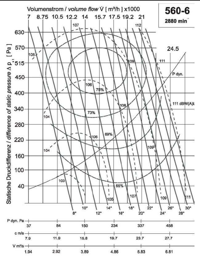 Diagramm NG560 18.000 600Pa