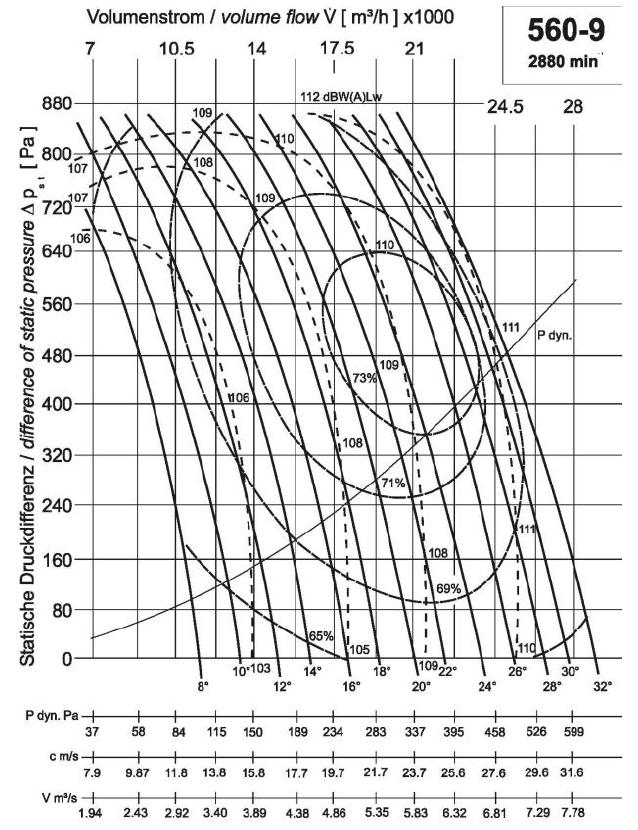Diagramm NG560 20.000 520Pa