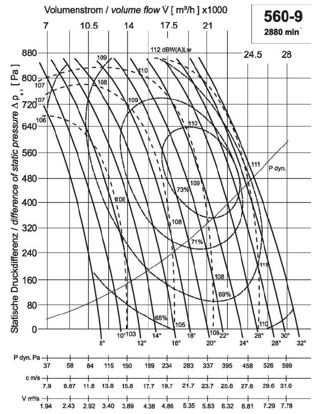 Diagramm NG560 22.000 400Pa