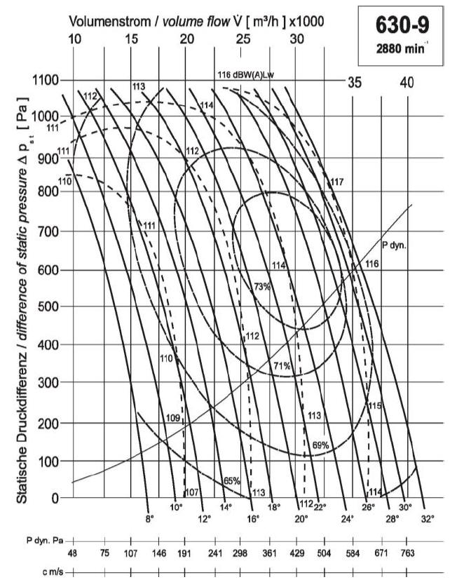Diagramm NG630 16.000 1020Pa