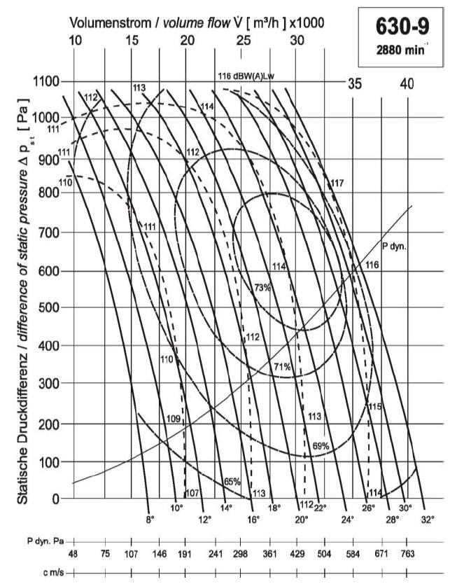 Diagramm NG630 24.000 790Pa