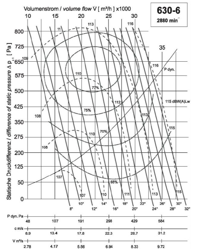 Diagramm NG630 27.000 720Pa
