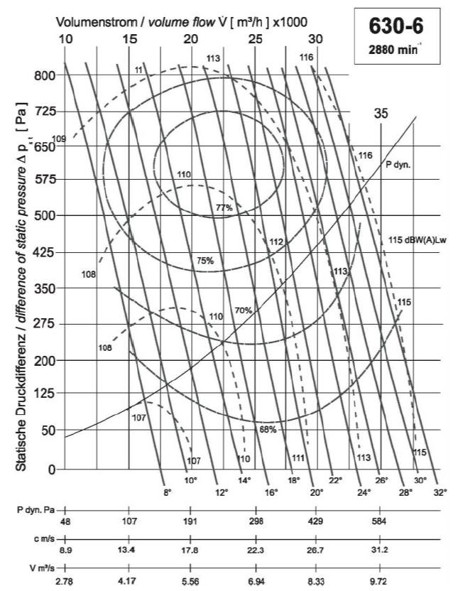 Diagramm NG630 28.000 500Pa