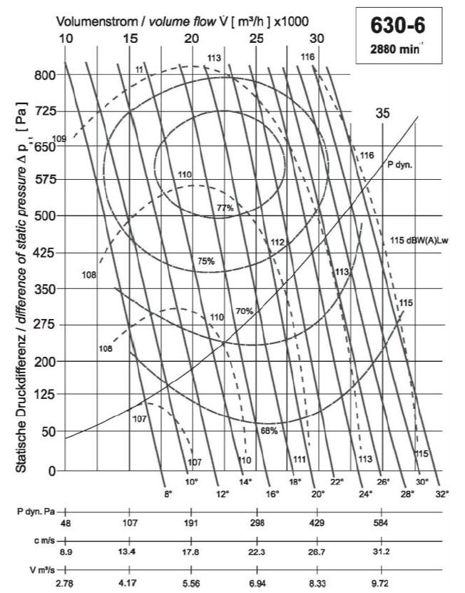 Diagramm NG630 28.000 600Pa