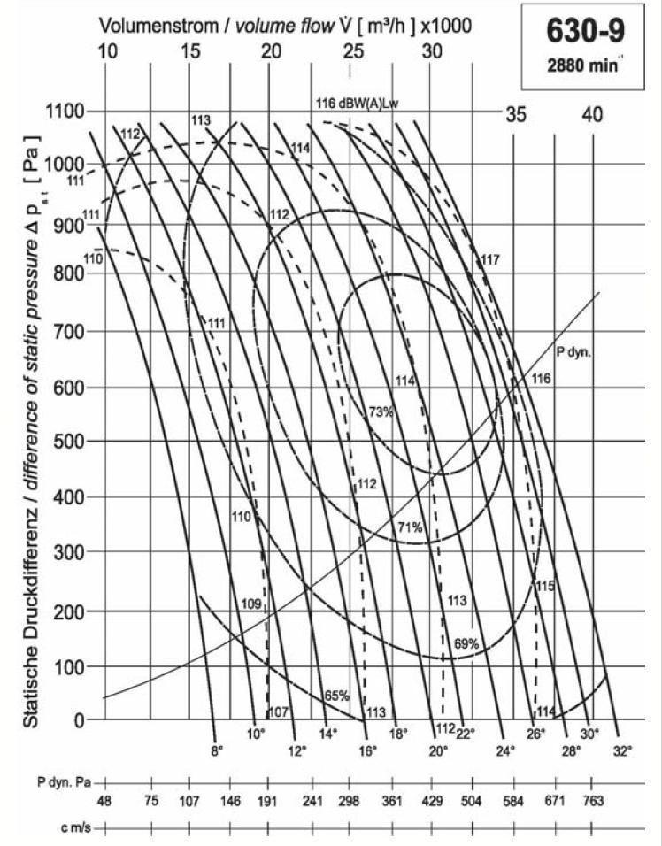 Diagramm NG630 28.000 750Pa