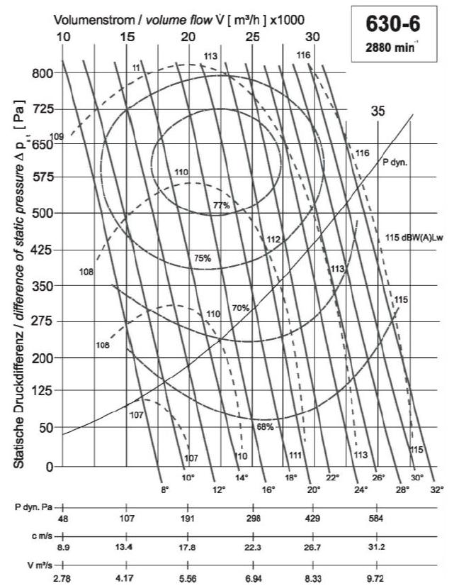 Diagramm NG630 30.000 520Pa