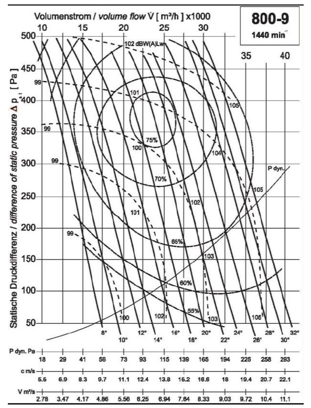 Diagramm NG800 26.000 400Pa