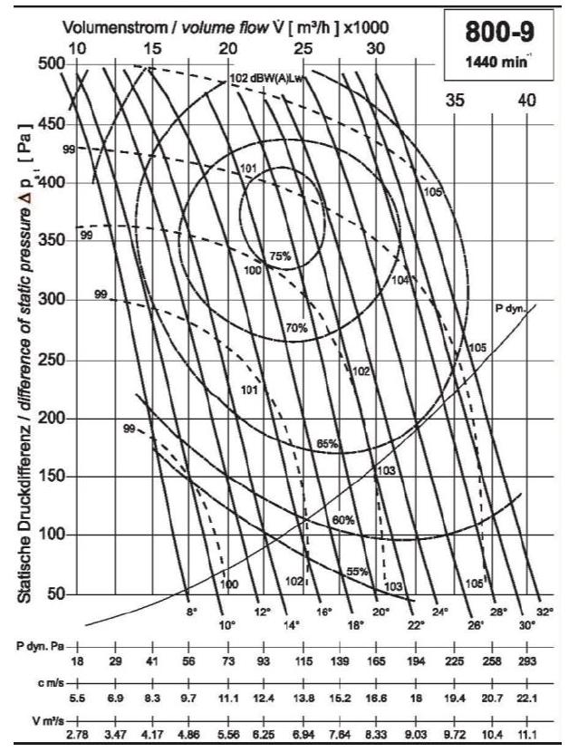 Diagramm NG800 28.000 400Pa